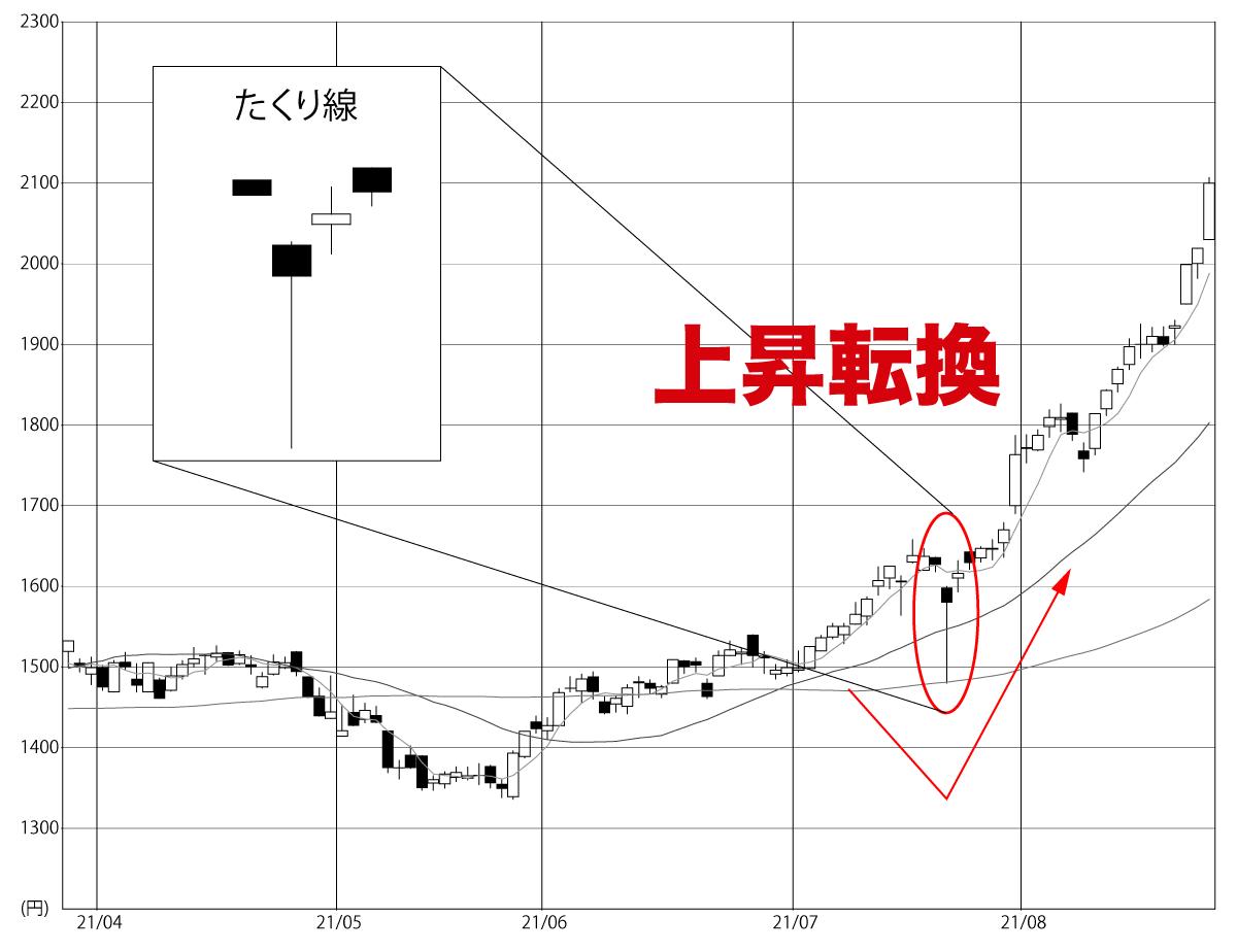 たくり線日本精化