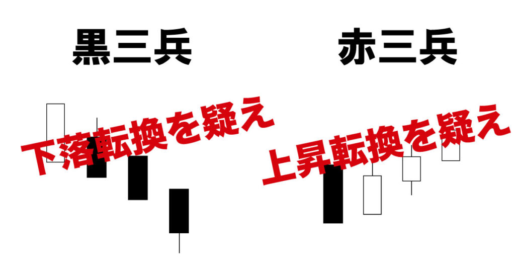赤三兵、黒三兵(酒田五法)
