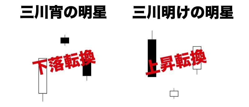 三川宵の明星・三川明けの明星_酒田五法の反転サイン