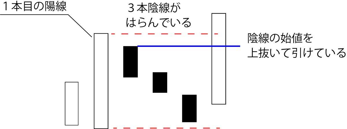 上げ三法(酒田五法)