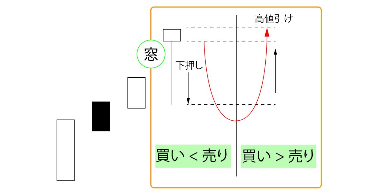首吊り線(ローソク足)