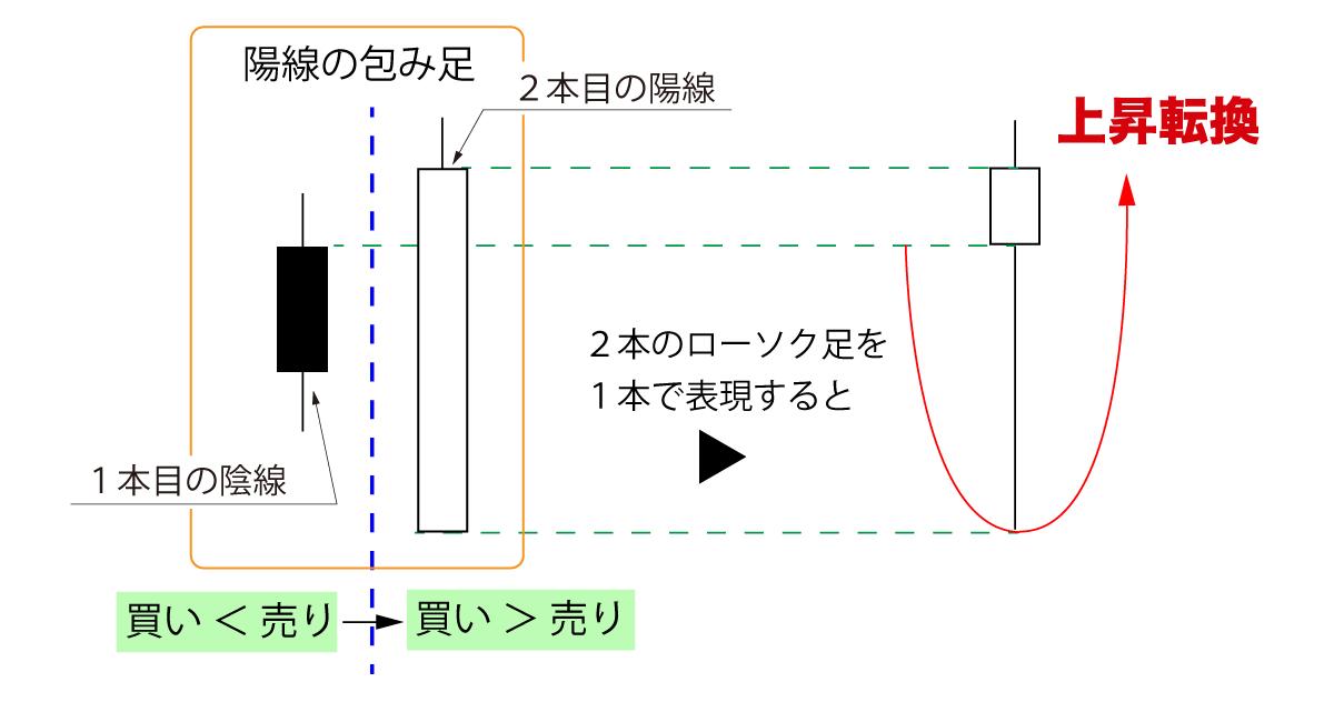 「陽線の包み足」は上昇転換の可能性大