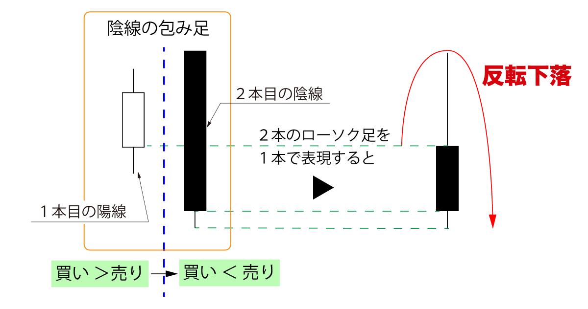 「陰線の包み足」は下落転換の可能性大